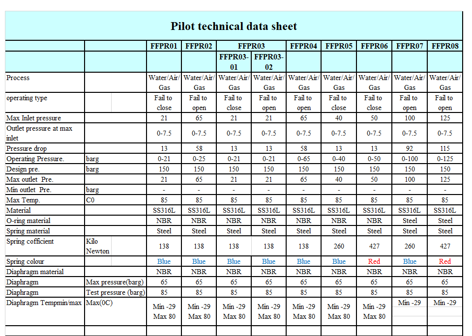 Regulators Technical data sheet